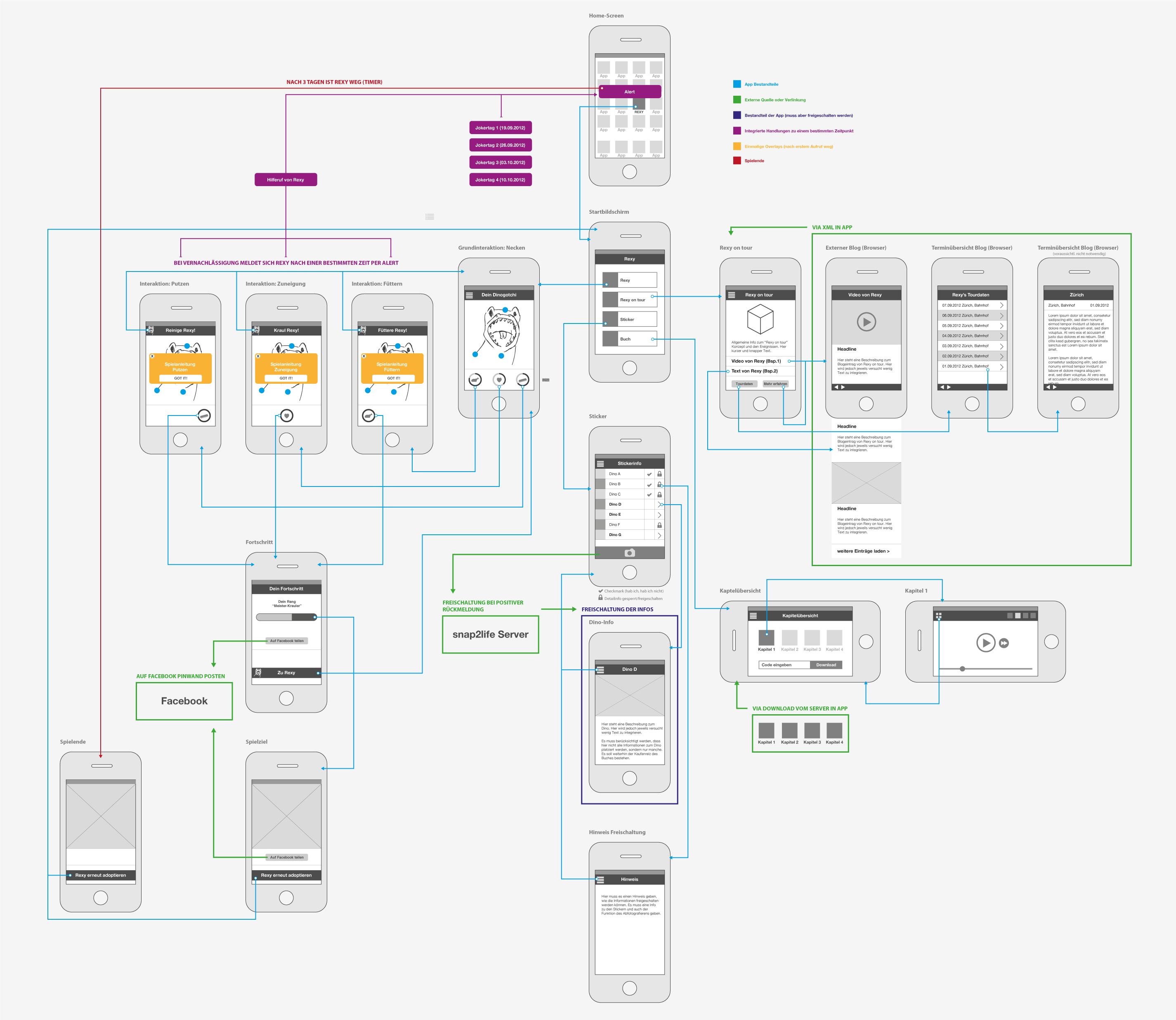 Rexy app Flowchart