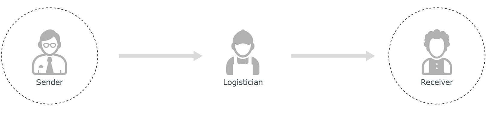 Supply chain challenge